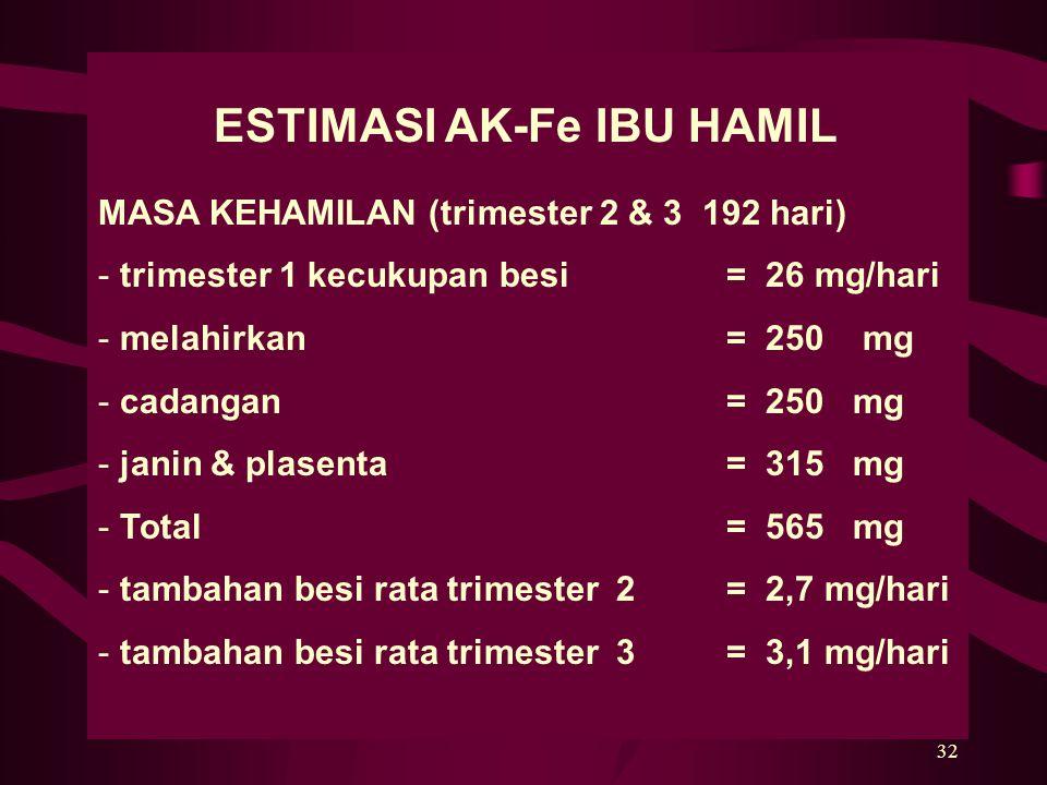32 ESTIMASI AK-Fe IBU HAMIL MASA KEHAMILAN (trimester 2 & 3 192 hari) - trimester 1 kecukupan besi = 26 mg/hari - melahirkan= 250 mg - cadangan = 250 mg - janin & plasenta = 315 mg - Total= 565 mg - tambahan besi rata trimester 2= 2,7 mg/hari - tambahan besi rata trimester 3= 3,1 mg/hari