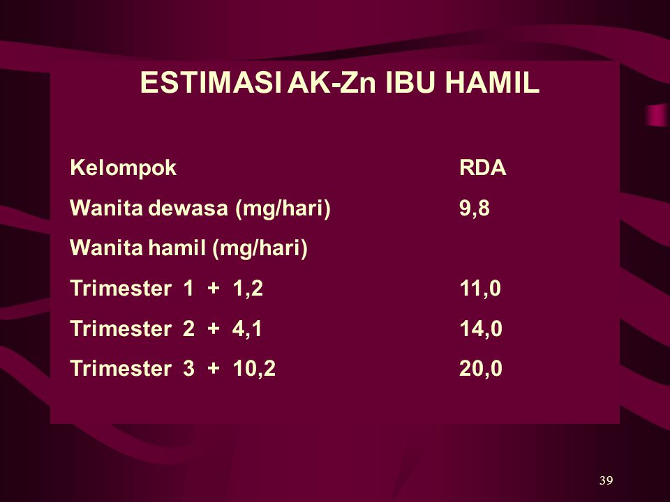 39 ESTIMASI AK-Zn IBU HAMIL Kelompok RDA Wanita dewasa (mg/hari)9,8 Wanita hamil (mg/hari) Trimester 1 + 1,211,0 Trimester 2 + 4,114,0 Trimester 3 + 10,220,0