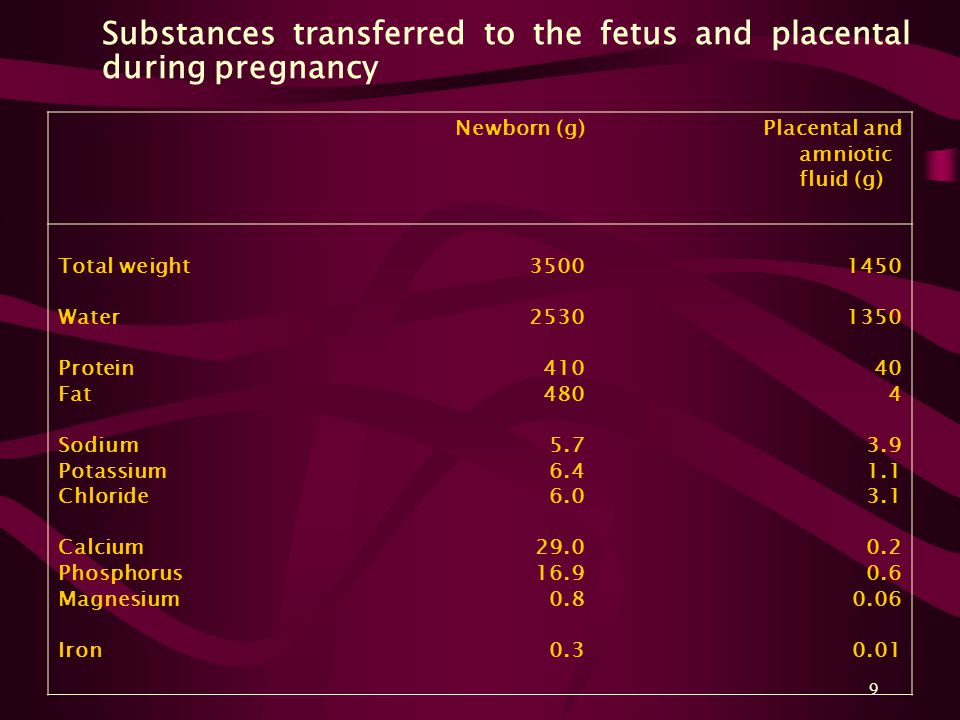 9 Substances transferred to the fetus and placental during pregnancy Newborn (g) Placental and amniotic fluid (g) Total weight Water Protein Fat Sodiu