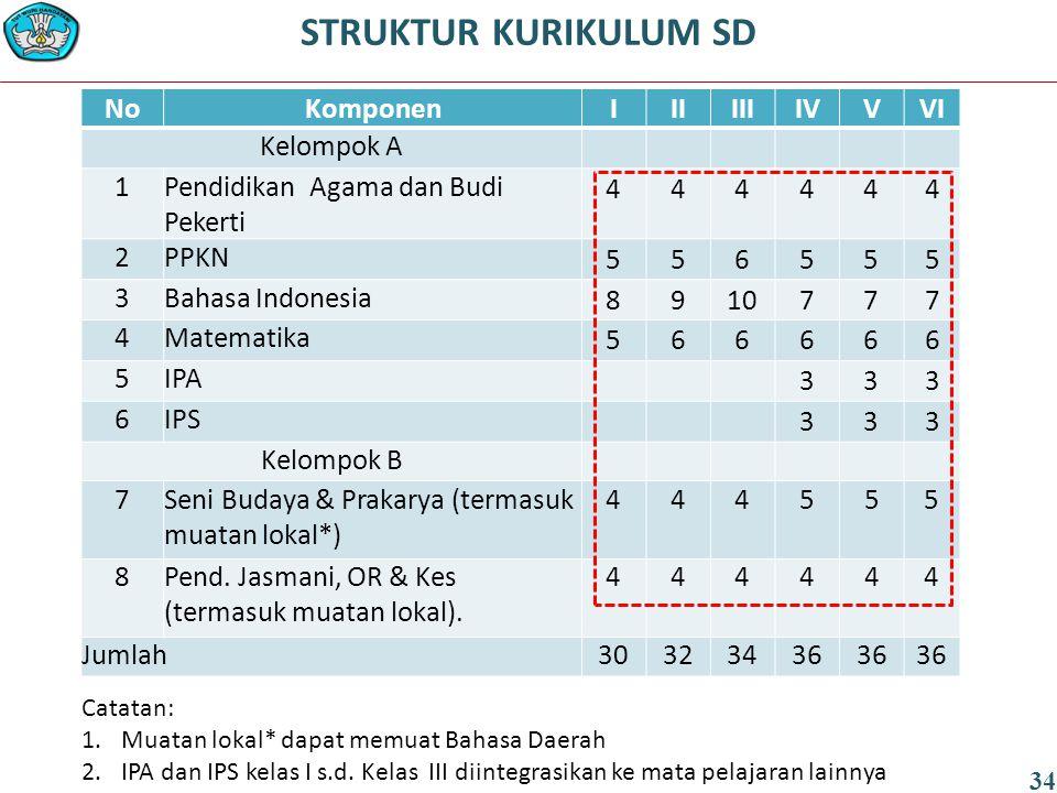 NoKomponenIIIIIIIVVVI Kelompok A 1Pendidikan Agama dan Budi Pekerti 444444 2PPKN 556555 3Bahasa Indonesia 8910777 4Matematika 566666 5IPA 333 6IPS 333 Kelompok B 7Seni Budaya & Prakarya (termasuk muatan lokal*) 444555 8Pend.