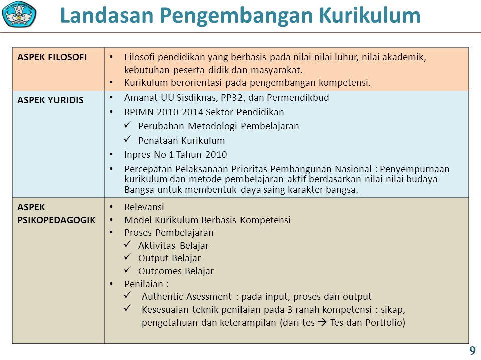 FUNGSI DAN TUJUAN (PP 32 Tahun 2013 ): 9/12 30 PENDIDIKAN MENENGAH terdiri atas : a.muatan umum untuk SMA/MA, SMALB dan SMK/MAK; terdiri atas muatan : 1.pendidikan agama; 2.pendidikan kewarganegaraan; 3.bahasa; 4.matematika; 5.ilmu pengetahuan alam; 6.ilmu pengetahuan sosial; 7.seni dan budaya; 8.pendidikan jasmani dan olahraga; 9.keterampilan/kejuruan; dan 10.muatan lokal