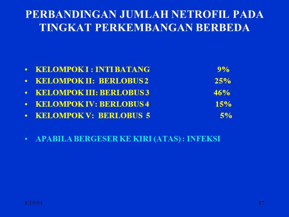 8/19/0437 PERBANDINGAN JUMLAH NETROFIL PADA TINGKAT PERKEMBANGAN BERBEDA KELOMPOK I : INTI BATANG 9% KELOMPOK II: BERLOBUS 2 25% KELOMPOK III: BERLOBU