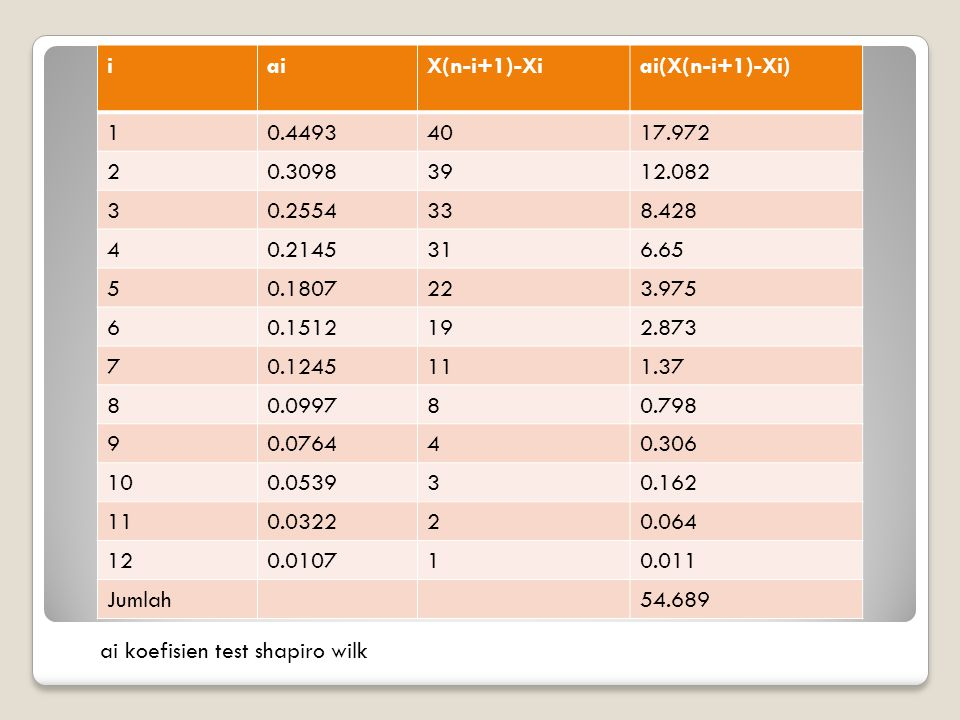 iaiX(n-i+1)-Xiai(X(n-i+1)-Xi) 10.44934017.972 20.30983912.082 30.2554338.428 40.2145316.65 50.1807223.975 60.1512192.873 70.1245111.37 80.099780.798 9