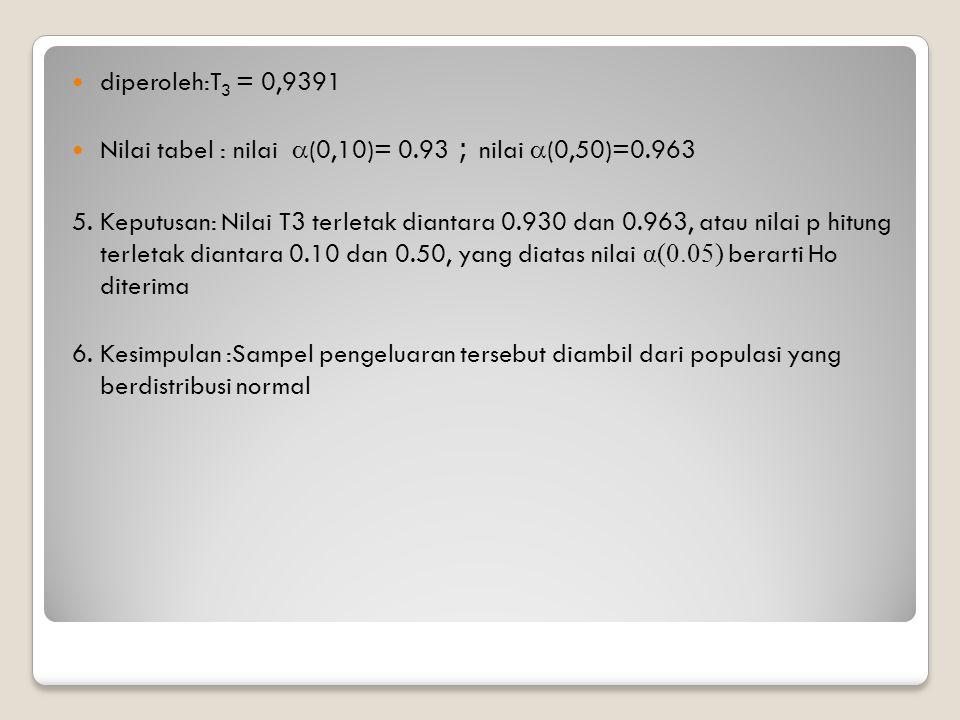 diperoleh:T 3 = 0,9391 Nilai tabel : nilai  (0,10)= 0.93 ; nilai  (0,50)=0.963 5. Keputusan: Nilai T3 terletak diantara 0.930 dan 0.963, atau nilai