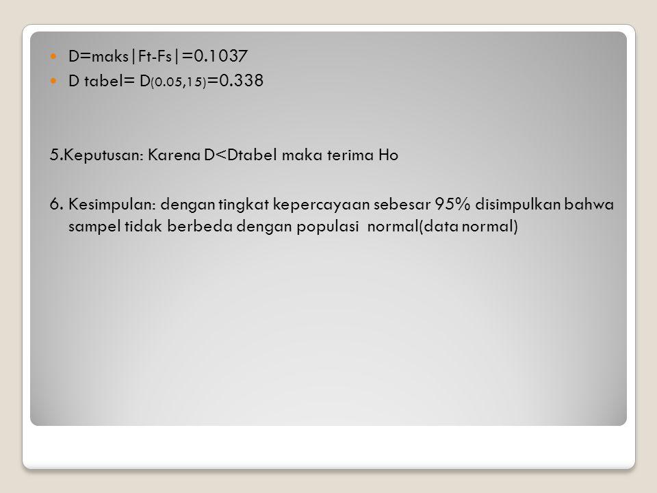 D=maks|Ft-Fs|=0.1037 D tabel= D (0.05,15) =0.338 5.Keputusan: Karena D<Dtabel maka terima Ho 6.