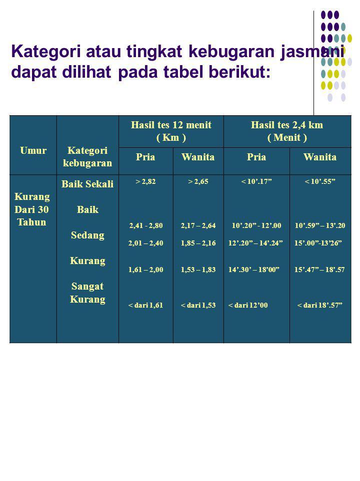 Kategori atau tingkat kebugaran jasmani dapat dilihat pada tabel berikut: UmurKategori kebugaran Hasil tes 12 menit ( Km ) Hasil tes 2,4 km ( Menit )