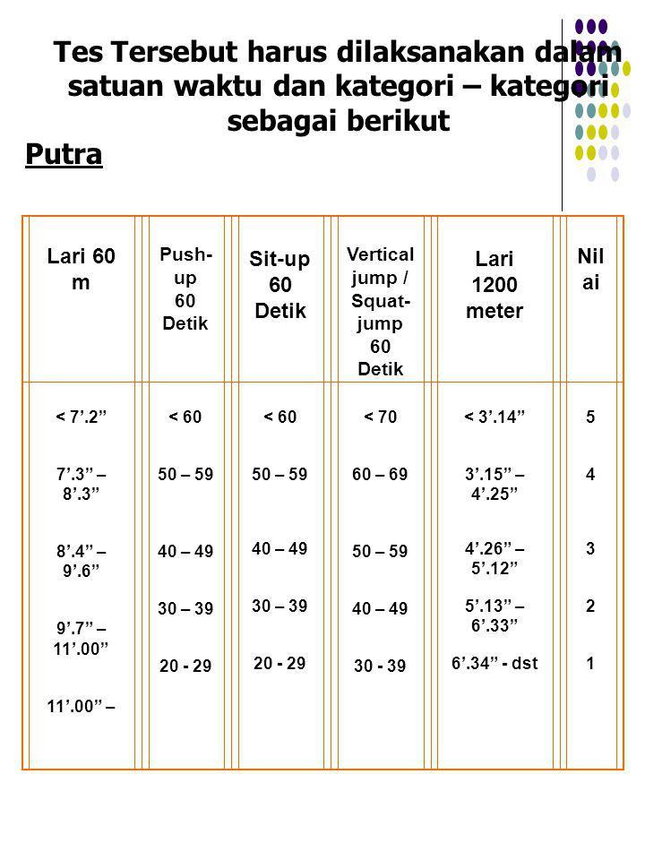 Tes Tersebut harus dilaksanakan dalam satuan waktu dan kategori – kategori sebagai berikut Putra Lari 60 m Push- up 60 Detik Sit-up 60 Detik Vertical