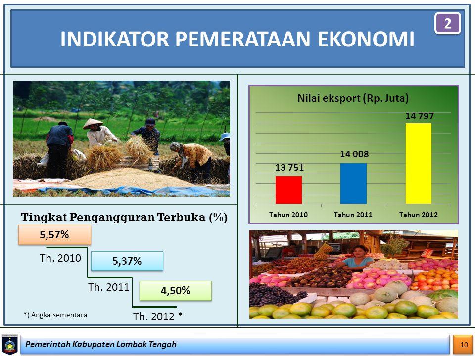 Pemerintah Kabupaten Lombok Tengah 10 INDIKATOR PEMERATAAN EKONOMI 2 2 Tingkat Pengangguran Terbuka (%) 4,50% 5,37% 5,57% Th. 2011 Th. 2012 * Th. 2010