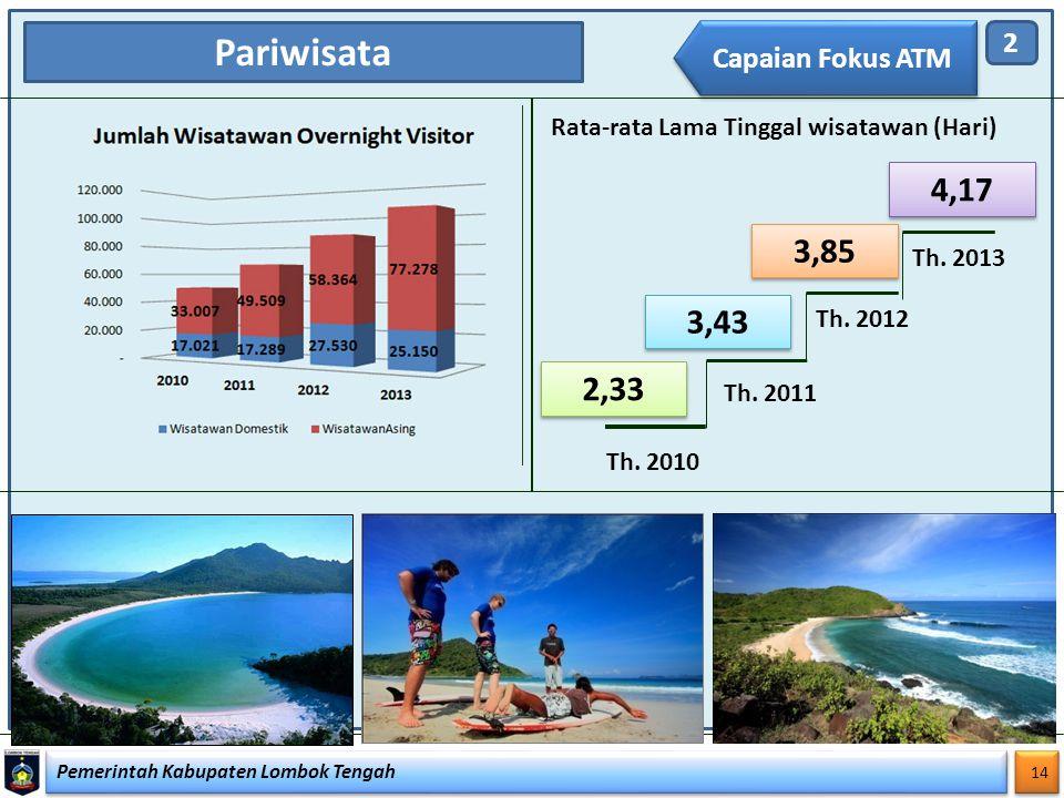 Pemerintah Kabupaten Lombok Tengah 14 Pariwisata Rata-rata Lama Tinggal wisatawan (Hari) 2,33 3,43 3,85 Th. 2010 Th. 2011 Th. 2012 2 Capaian Fokus ATM