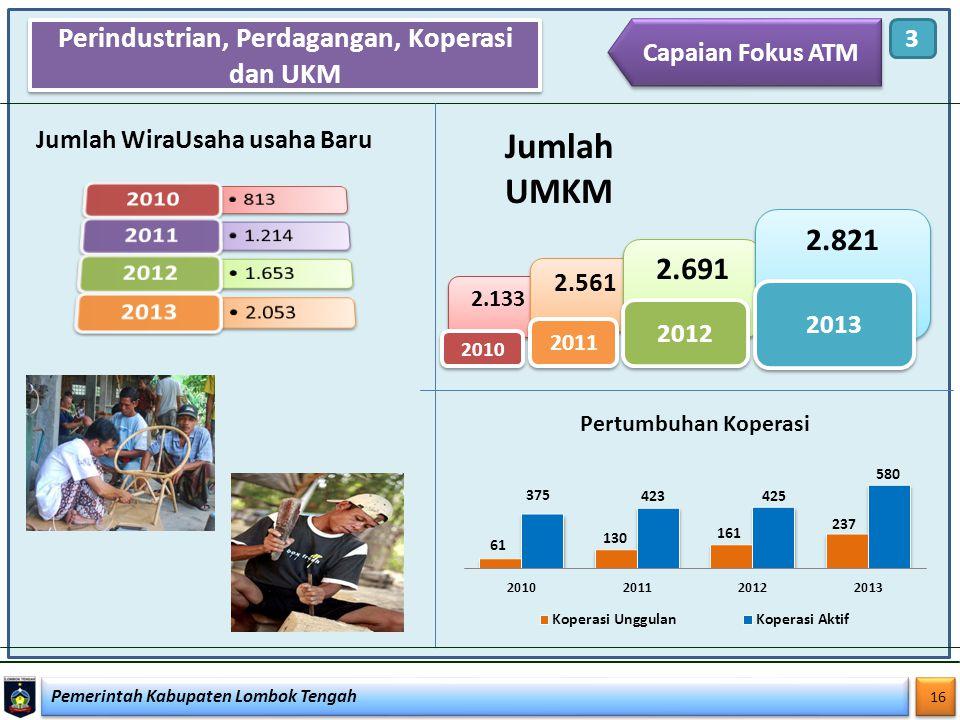 Pemerintah Kabupaten Lombok Tengah 16 Perindustrian, Perdagangan, Koperasi dan UKM 3 Capaian Fokus ATM Jumlah WiraUsaha usaha Baru Jumlah UMKM 2.133 2