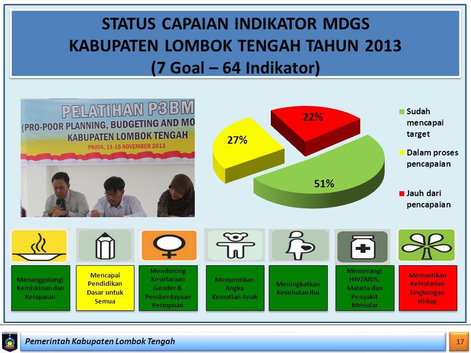 Pemerintah Kabupaten Lombok Tengah 17 STATUS CAPAIAN INDIKATOR MDGS KABUPATEN LOMBOK TENGAH TAHUN 2013 (7 Goal – 64 Indikator) Menanggulangi Kemiskina