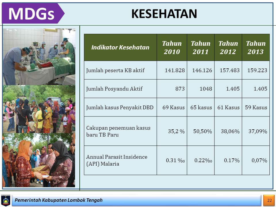 Pemerintah Kabupaten Lombok Tengah 22 KESEHATAN MDGs Indikator Kesehatan Tahun 2010 Tahun 2011 Tahun 2012 Tahun 2013 Jumlah peserta KB aktif 141.828 1