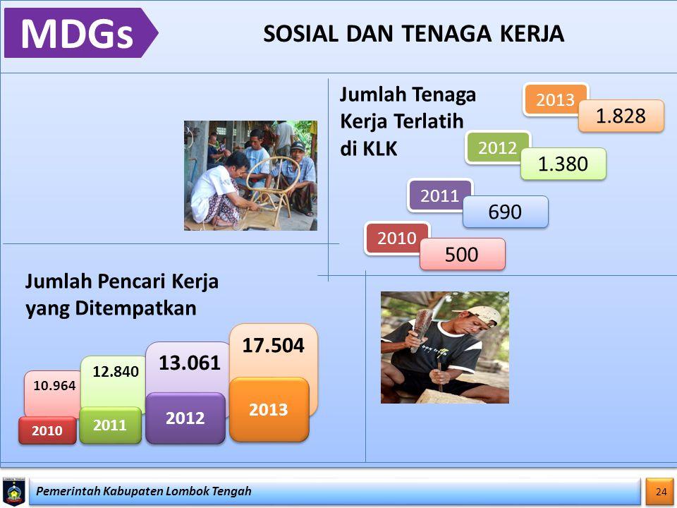 Pemerintah Kabupaten Lombok Tengah 24 MDGs SOSIAL DAN TENAGA KERJA 10.964 12.840 13.061 2010 2011 2012 17.504 2013 Jumlah Pencari Kerja yang Ditempatk