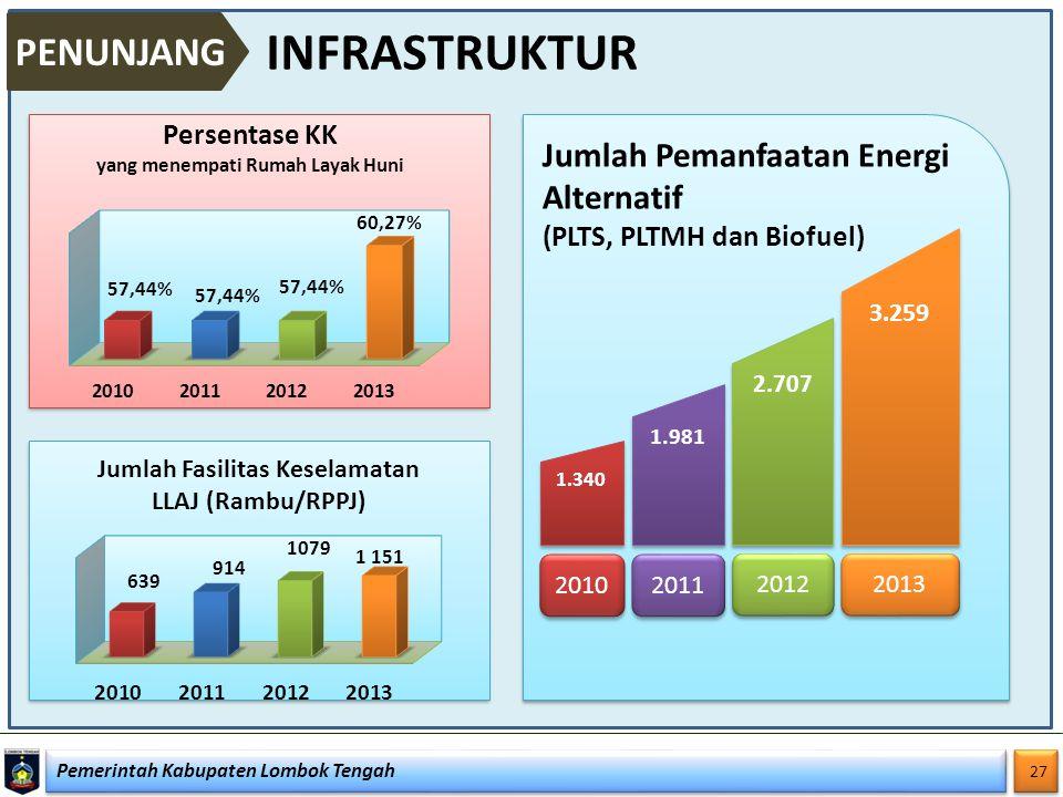 Pemerintah Kabupaten Lombok Tengah 27 INFRASTRUKTUR PENUNJANG 1.340 2010 2011 2012 2013 1.981 Jumlah Pemanfaatan Energi Alternatif (PLTS, PLTMH dan Bi