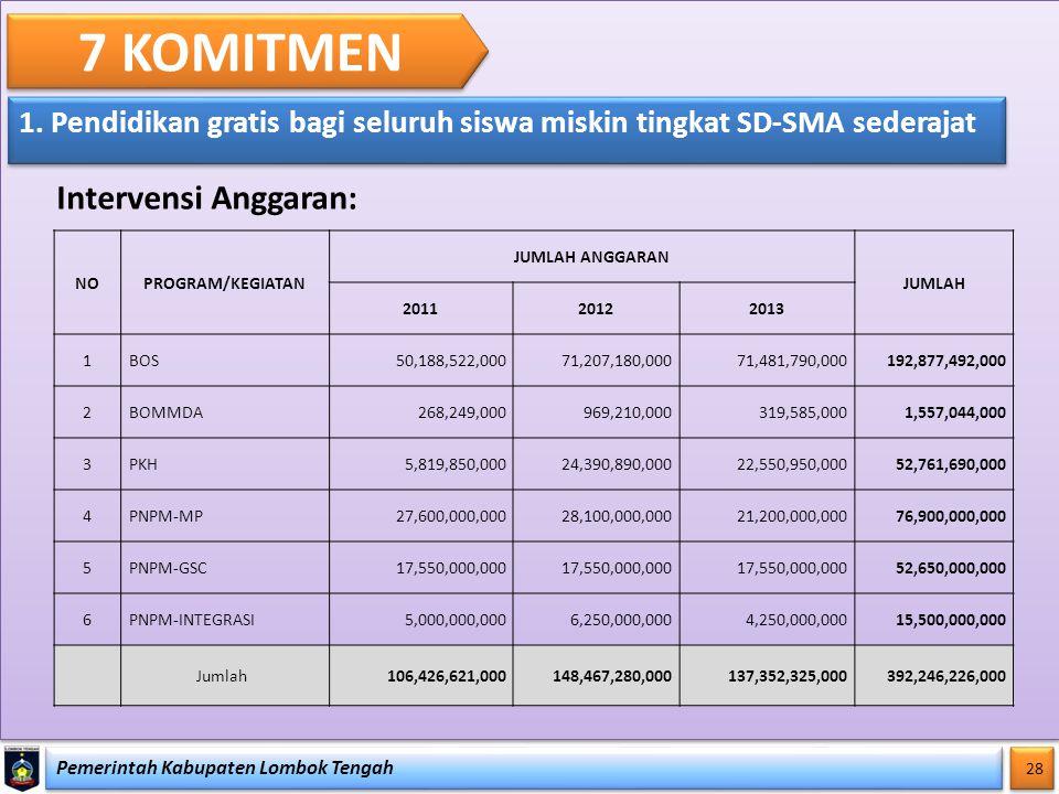 Pemerintah Kabupaten Lombok Tengah 28 7 KOMITMEN 1. Pendidikan gratis bagi seluruh siswa miskin tingkat SD-SMA sederajat Intervensi Anggaran: NOPROGRA
