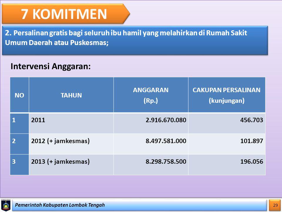 Pemerintah Kabupaten Lombok Tengah 29 7 KOMITMEN 2. Persalinan gratis bagi seluruh ibu hamil yang melahirkan di Rumah Sakit Umum Daerah atau Puskesmas