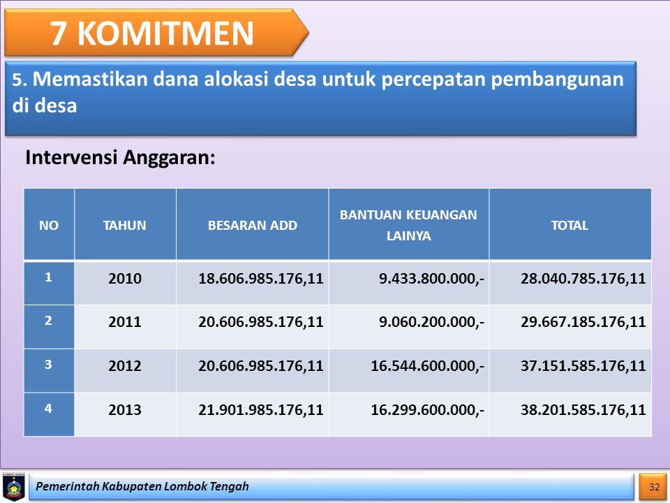 Pemerintah Kabupaten Lombok Tengah 32 7 KOMITMEN 5. Memastikan dana alokasi desa untuk percepatan pembangunan di desa Intervensi Anggaran: NOTAHUNBESA