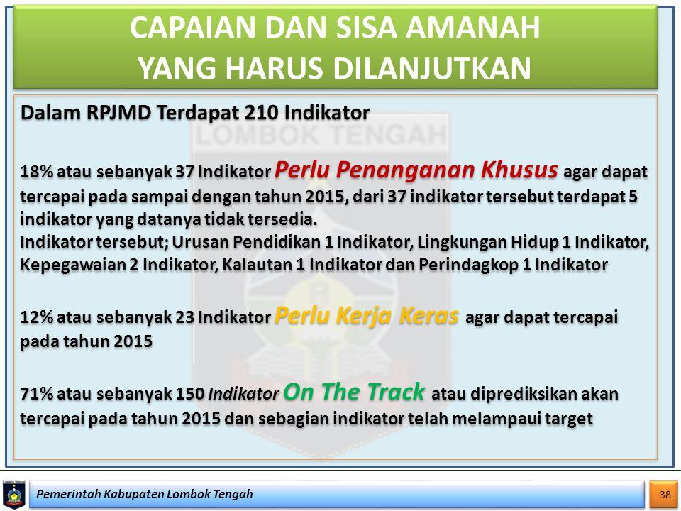 Pemerintah Kabupaten Lombok Tengah 38 CAPAIAN DAN SISA AMANAH YANG HARUS DILANJUTKAN Dalam RPJMD Terdapat 210 Indikator 18% atau sebanyak 37 Indikator