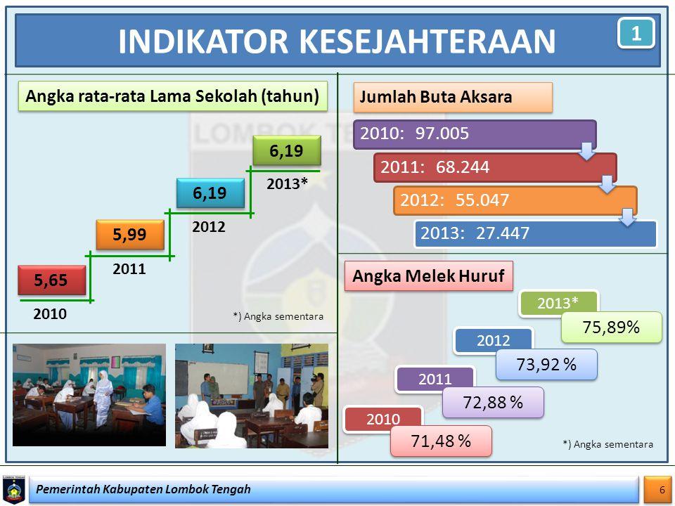 6 6 INDIKATOR KESEJAHTERAAN Angka rata-rata Lama Sekolah (tahun) Angka Melek Huruf 5,65 5,99 6,19 2010 2011 2012 2010 71,48 % 2011 72,88 % 2012 73,92