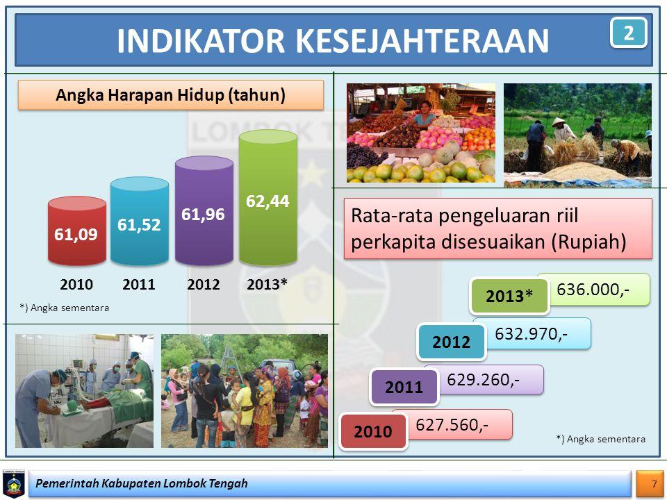 Pemerintah Kabupaten Lombok Tengah 8 8 INDIKATOR KESEJAHTERAAN 3 3 No.Uraian Tahun 2010201120122013* 1 IPM60,7361,6662,5763,51 2 Angka Harapan Hidup61,0961,5261,9662,44 3 Angka Melek Huruf71,4872,8873,9275,89 4 Rata-rata lama sekolah5,655,996,19 5 Rata-rata pengeluaran riil perkapita 627.560,-629.260,-632.970,-636.000,- Indeks Pembangunan Manusia (IPM) Kabupaten Lombok Tengah 2010 - 2013 *) Angka sementara
