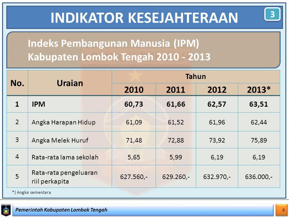 Pemerintah Kabupaten Lombok Tengah 8 8 INDIKATOR KESEJAHTERAAN 3 3 No.Uraian Tahun 2010201120122013* 1 IPM60,7361,6662,5763,51 2 Angka Harapan Hidup61