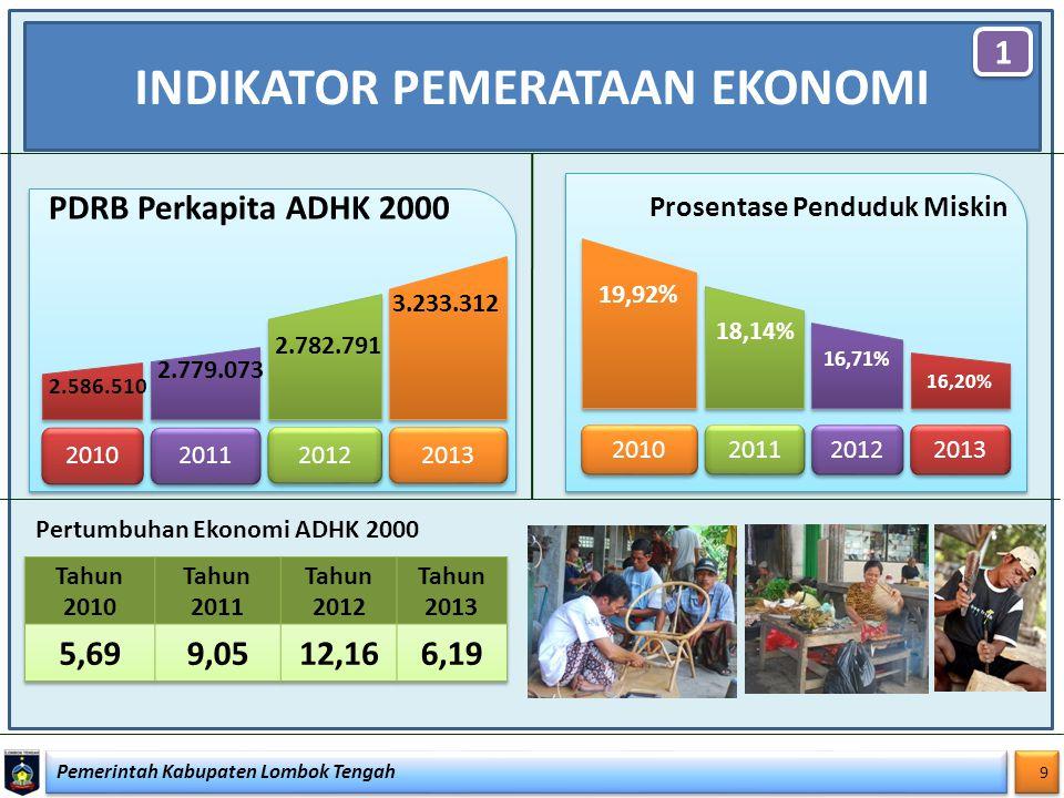 Pemerintah Kabupaten Lombok Tengah 9 9 INDIKATOR PEMERATAAN EKONOMI 1 1 Pertumbuhan Ekonomi ADHK 2000 16,20% 2013 2012 2011 2010 16,71% Prosentase Pen