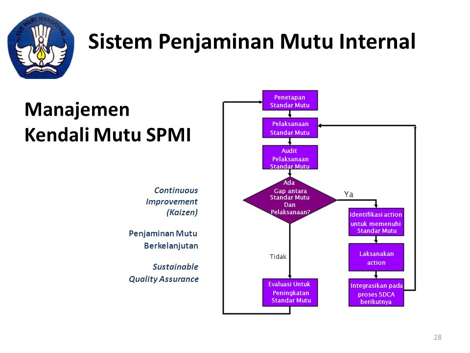 Sistem Penjaminan Mutu Internal Manajemen Kendali Mutu SPMI Ya Identifikasi action untuk memenuhi Standar Mutu Laksanakan action Integrasikan pada pro