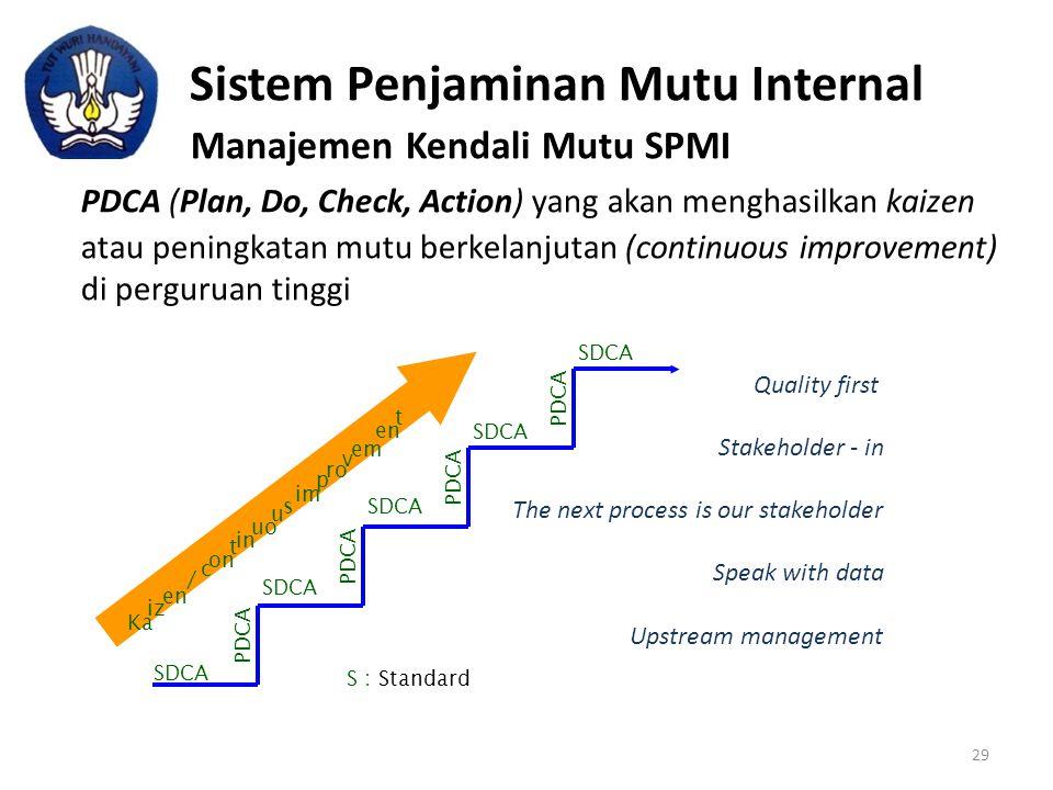 PDCA im u uo en SDCA Sistem Penjaminan Mutu Internal Manajemen Kendali Mutu SPMI PDCA (Plan, Do, Check, Action) yang akan menghasilkan kaizen atau pen