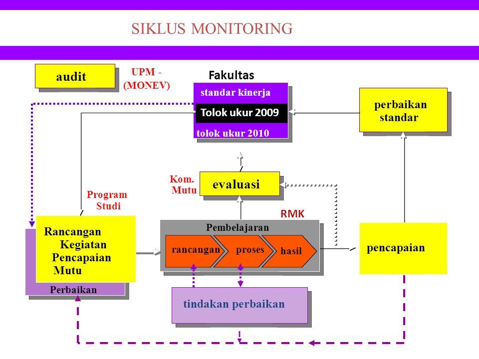 tolok ukur 2010 perbaikan standar audit UPM - (MONEV) Rancangan Kegiatan Pencapaian Mutu evaluasi Kom. Mutu pencapaian Program Studi hasil Pembelajara