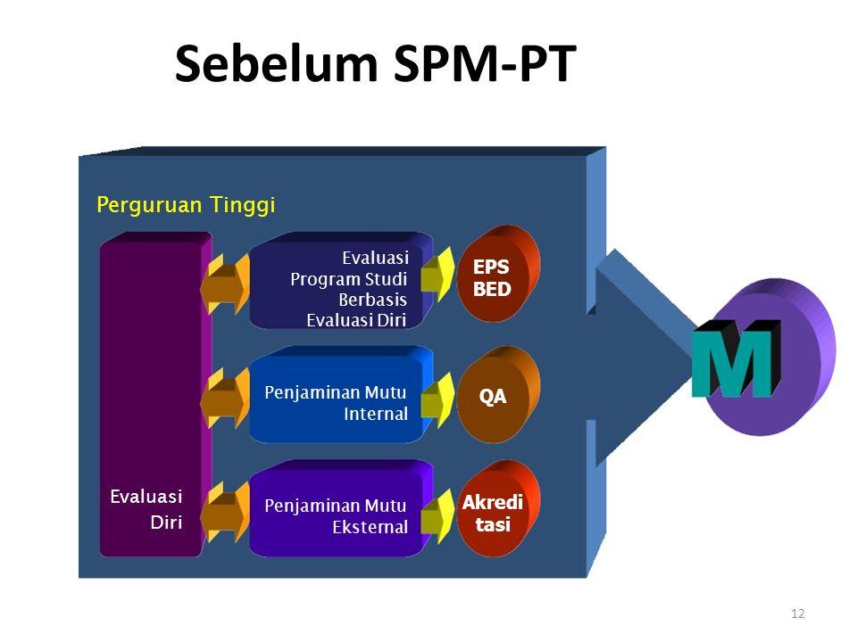 Internal (SPMI) Eksternal (SPME) Kebijakan Nasional SPM-PT Perguruan Tinggi Pasal 50 ayat (2) UU.
