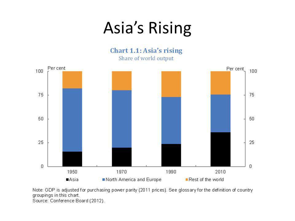 Asia's Rising