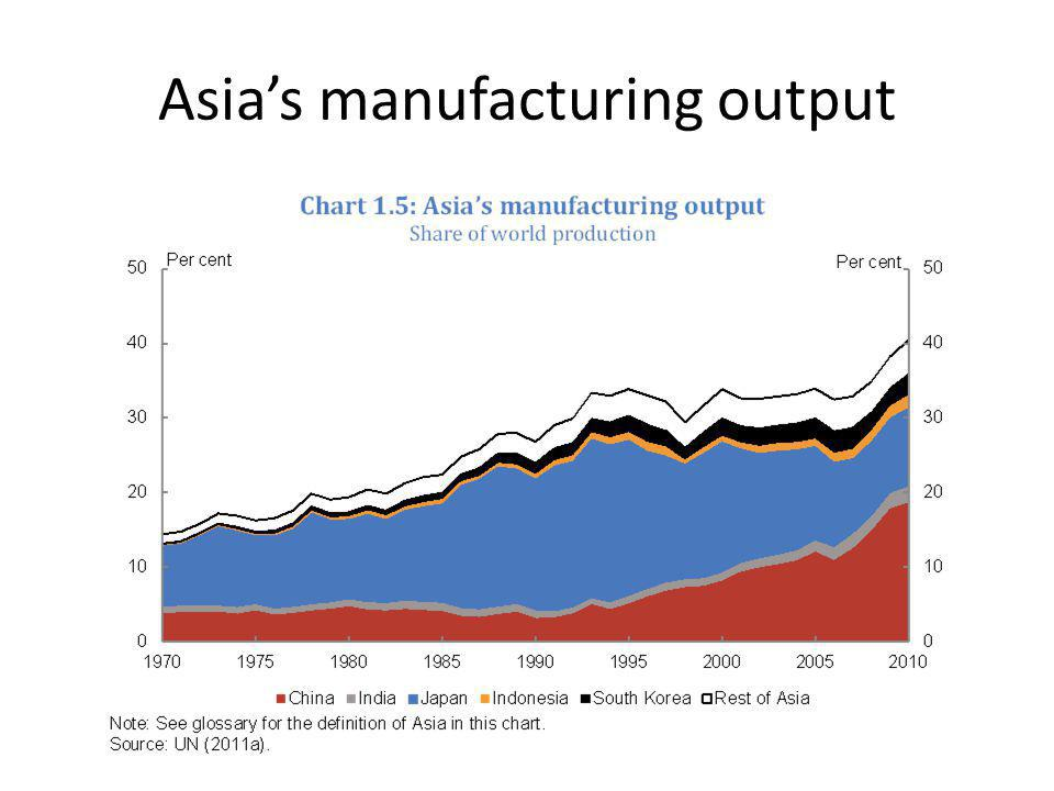 Asia's manufacturing output