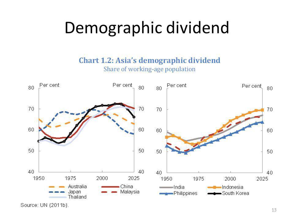 Demographic dividend 13