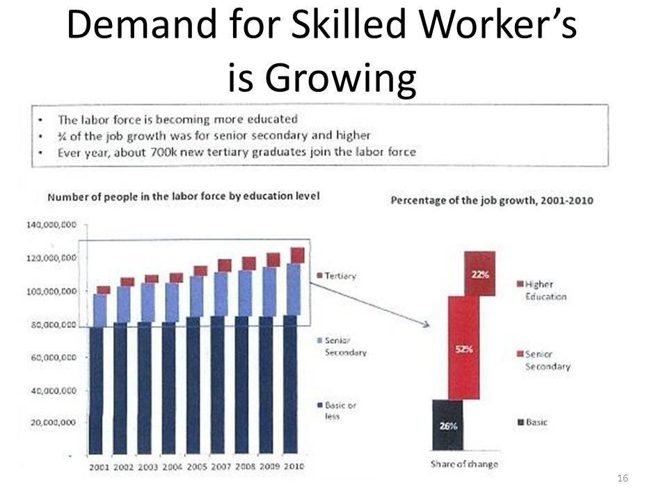 Demand for Skilled Worker's is Growing 16