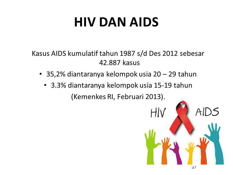 Kasus AIDS kumulatif tahun 1987 s/d Des 2012 sebesar 42.887 kasus 35,2% diantaranya kelompok usia 20 – 29 tahun 3.3% diantaranya kelompok usia 15-19 tahun (Kemenkes RI, Februari 2013).