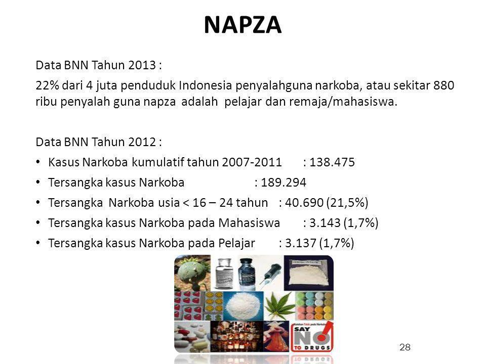 28 Data BNN Tahun 2013 : 22% dari 4 juta penduduk Indonesia penyalahguna narkoba, atau sekitar 880 ribu penyalah guna napza adalah pelajar dan remaja/mahasiswa.