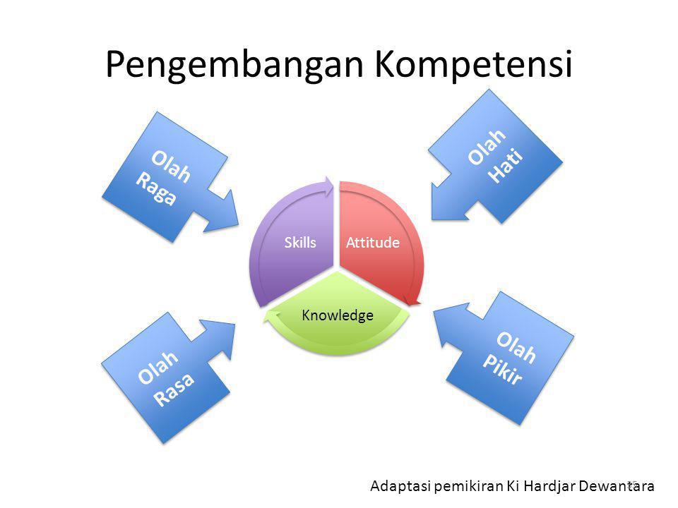 Pengembangan Kompetensi Attitude Knowledge Skills Olah Hati Olah Pikir Olah Rasa Olah Raga Adaptasi pemikiran Ki Hardjar Dewantara 35