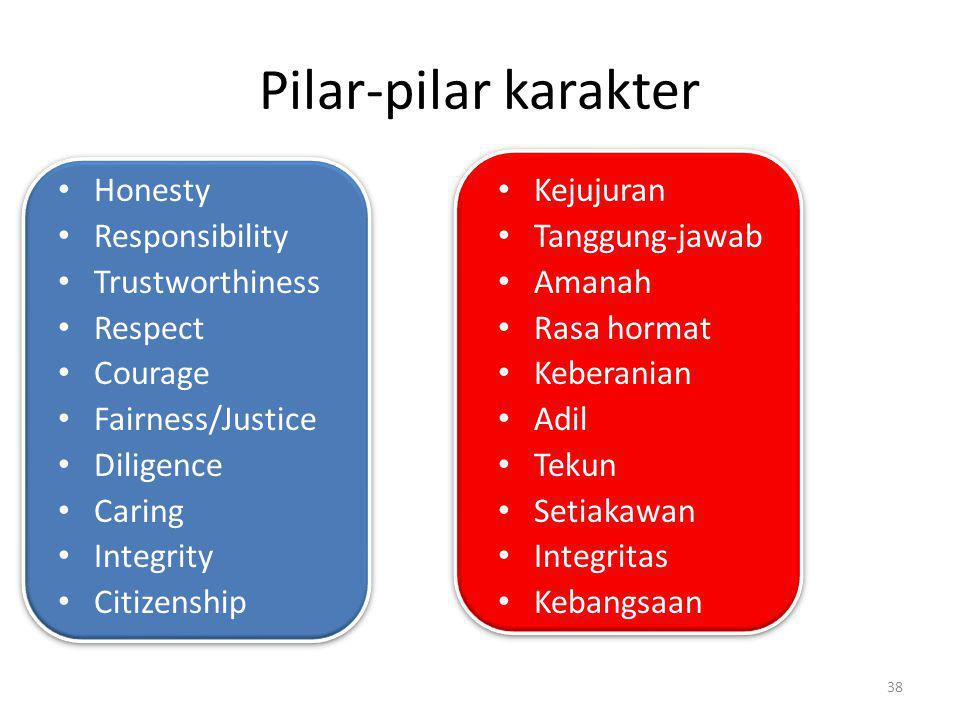 Pilar-pilar karakter Honesty Responsibility Trustworthiness Respect Courage Fairness/Justice Diligence Caring Integrity Citizenship Kejujuran Tanggung-jawab Amanah Rasa hormat Keberanian Adil Tekun Setiakawan Integritas Kebangsaan 38