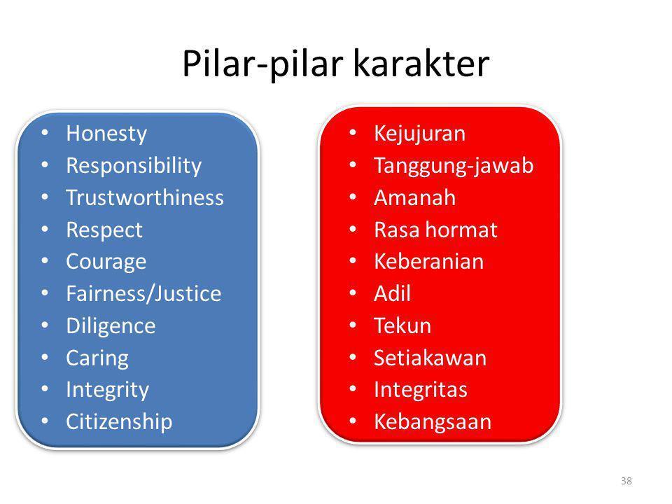 Pilar-pilar karakter Honesty Responsibility Trustworthiness Respect Courage Fairness/Justice Diligence Caring Integrity Citizenship Kejujuran Tanggung
