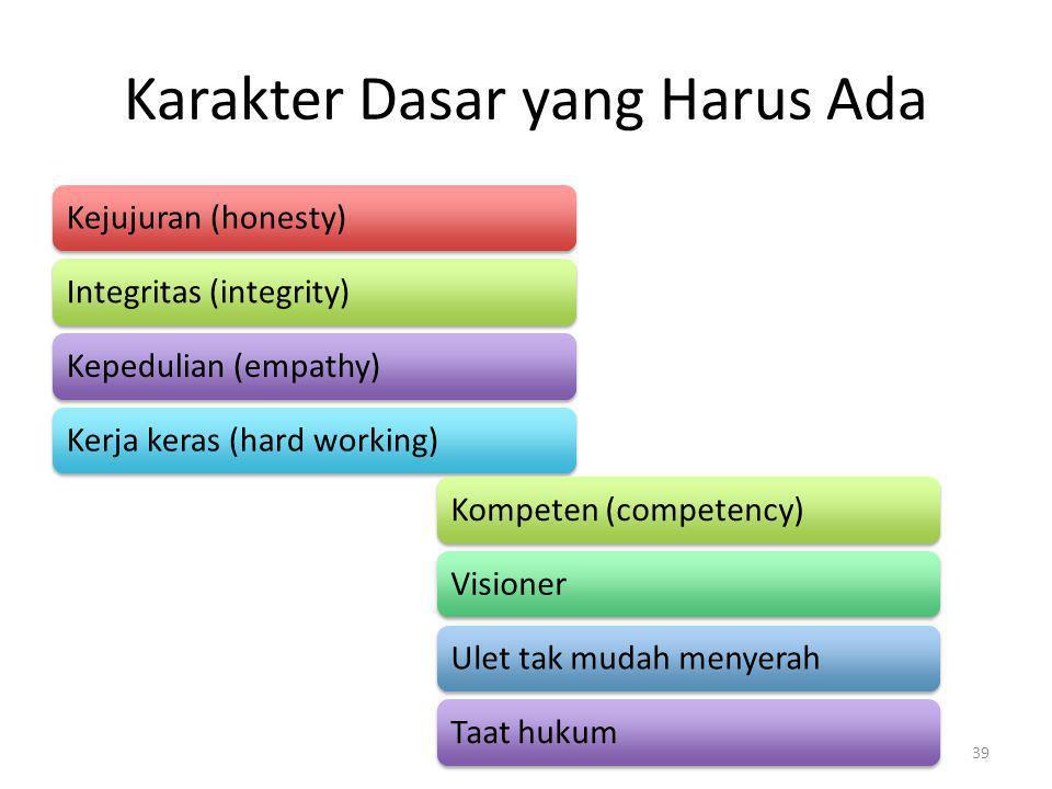 Karakter Dasar yang Harus Ada Kejujuran (honesty)Integritas (integrity)Kepedulian (empathy)Kerja keras (hard working)Kompeten (competency)VisionerUlet