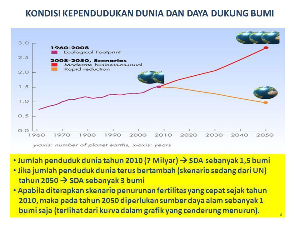 Census Population of Indonesia 1930- 2010 Indonesia Population Census 1930-2010 source: BPS 2010