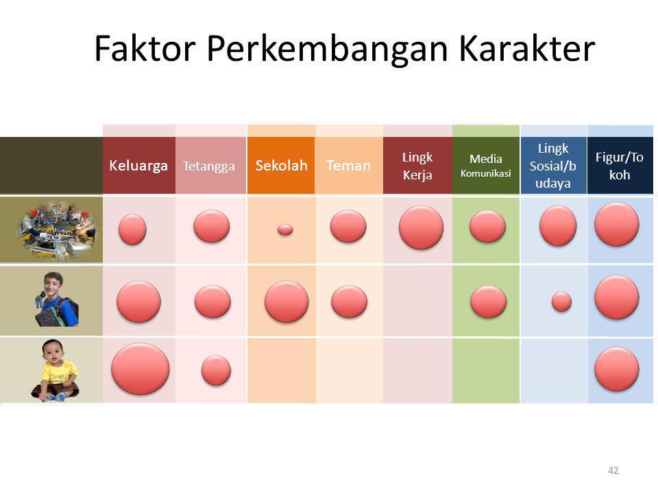 Tetangga Faktor Perkembangan Karakter KeluargaSekolah Media Komunikasi Lingk Sosial/b udaya Teman Lingk Kerja Figur/To koh 42