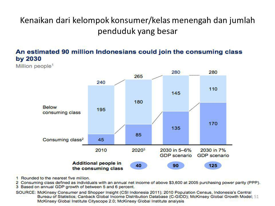 Kenaikan dari kelompok konsumer/kelas menengah dan jumlah penduduk yang besar 51