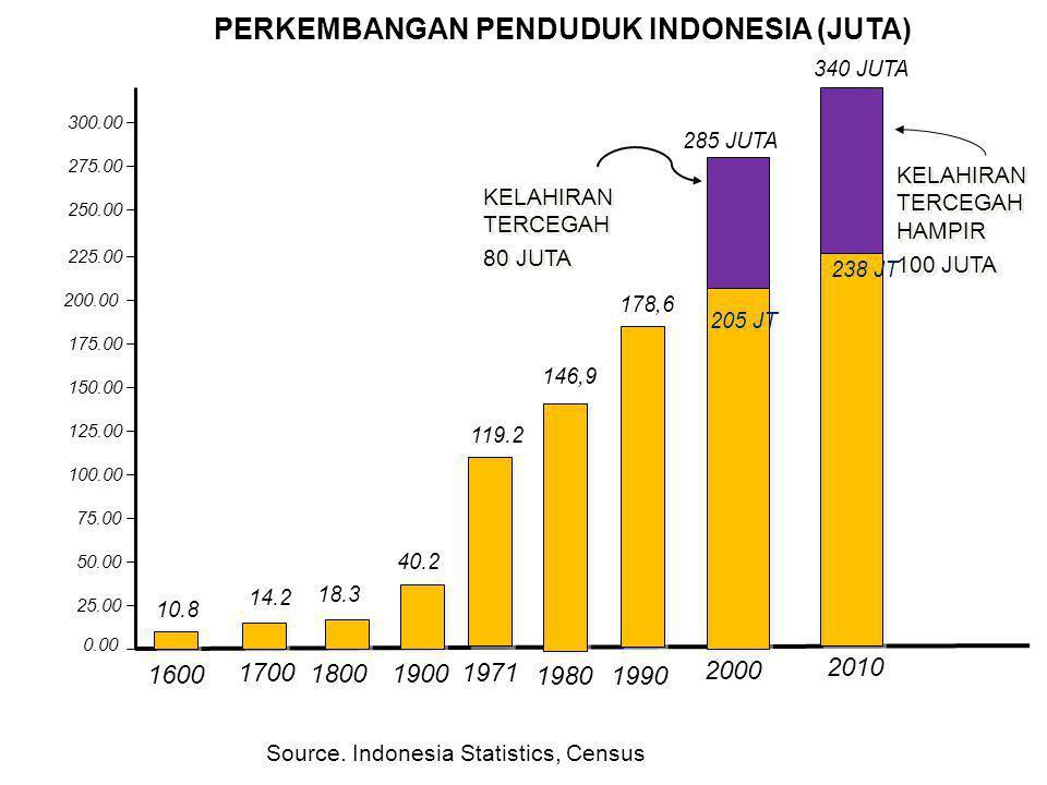 PERKEMBANGAN PENDUDUK INDONESIA (JUTA) 0.00 25.00 50.00 75.00 100.00 125.00 150.00 175.00 200.00 225.00 1600 1700 1800 1900 2000 205 JT 18.3 14.2 10.8