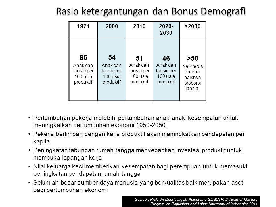 1971200020102020- 2030 >2030 86 Anak dan lansia per 100 usia produktif 54 Anak dan lansia per 100 usia produktif 51 Anak dan lansia per 100 usia produktif 46 Anak dan lansia per 100 usia produktif >50 Naik terus karena naiknya proporsi lansia.