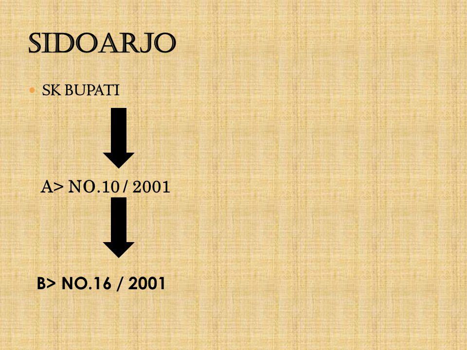 SK BUPATI A > NO.10 / 2001 B > NO.16 / 2001