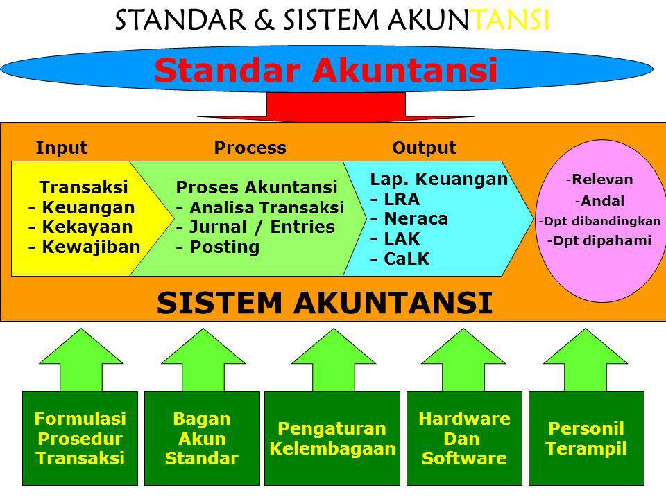 STANDAR & SISTEM AKUNTANSI Standar Akuntansi SISTEM AKUNTANSI Transaksi - Keuangan - Kekayaan - Kewajiban Proses Akuntansi - Analisa Transaksi - Jurna