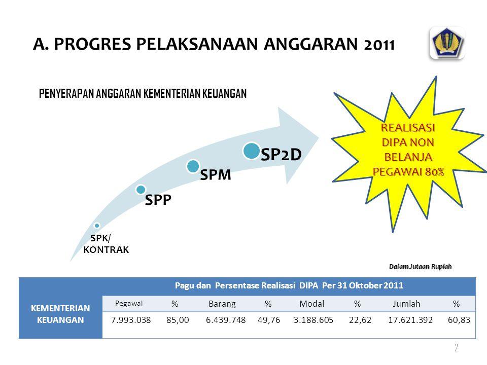 A. PROGRES PELAKSANAAN ANGGARAN 2011 2 REALISASI DIPA NON BELANJA PEGAWAI 80% KEMENTERIAN KEUANGAN Pagu dan Persentase Realisasi DIPA Per 31 Oktober 2