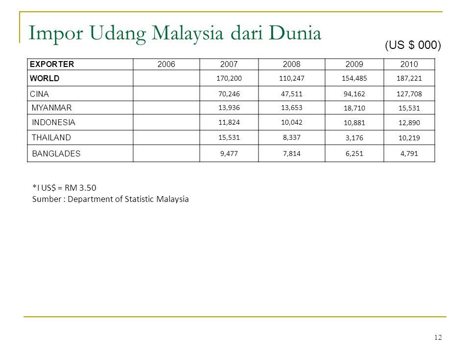 12 Impor Udang Malaysia dari Dunia *I US$ = RM 3.50 Sumber : Department of Statistic Malaysia (US $ 000) EXPORTER20062007200820092010 WORLD 170,200110