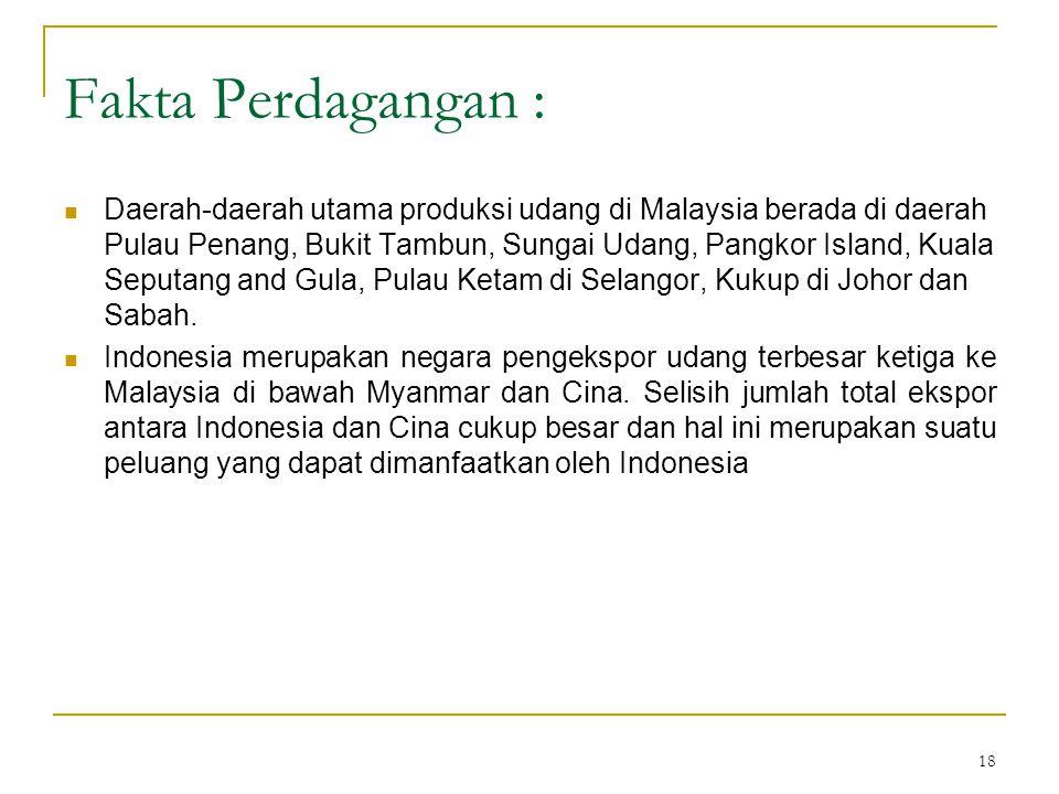18 Fakta Perdagangan : Daerah-daerah utama produksi udang di Malaysia berada di daerah Pulau Penang, Bukit Tambun, Sungai Udang, Pangkor Island, Kuala